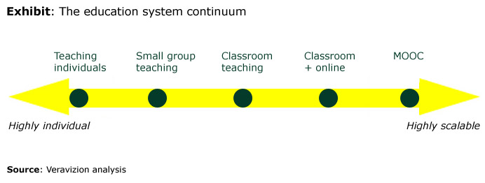 MOOC - The education system continuum