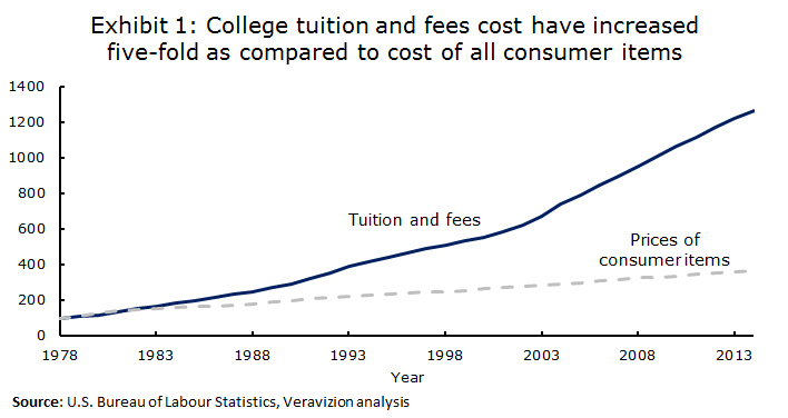 Funding and ROI Challenges: Exhibit-1 college tuition and fees cost trends