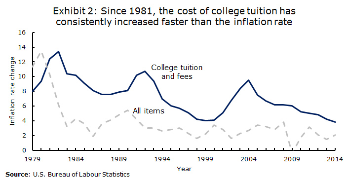 Funding and ROI Challenges: Exhibit 2 - college tuition vs inflation graph