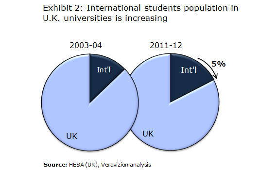 Changing Student Demographics - International-students_trend over time