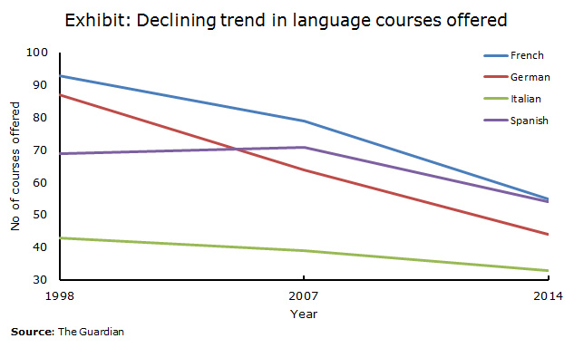 Shifting focus of universities - Language courses shifting trend