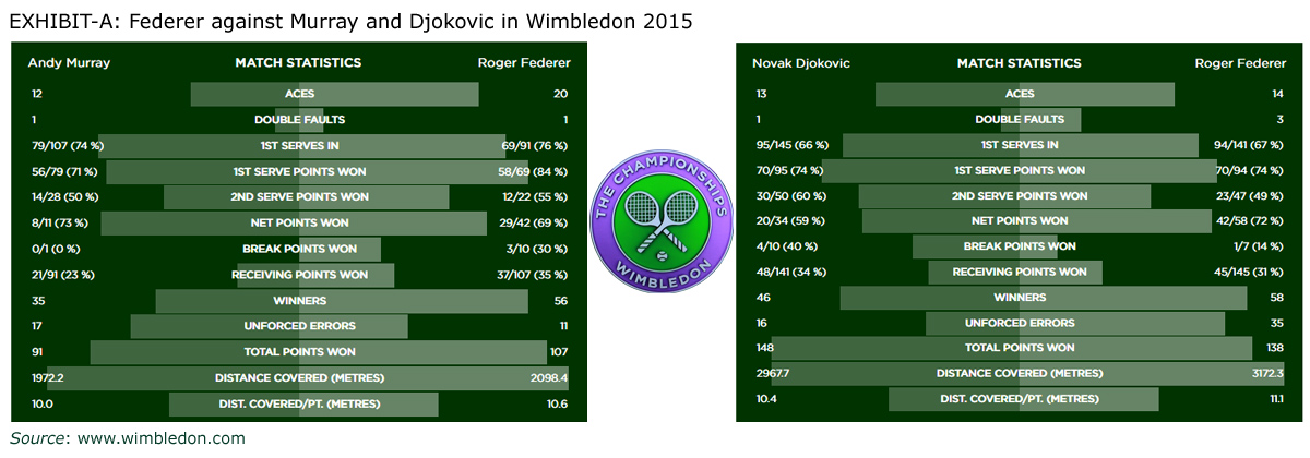 Wimbledon 2015 Semi-Final and Final Match Summaries
