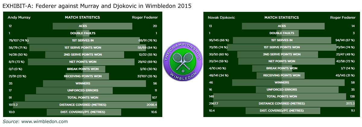 Wimbledon 2015 Semi-Final and Final Match Summaries