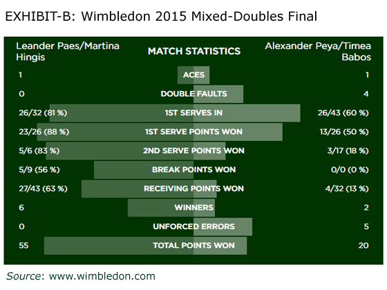Wimbledon Mixed Doubles Final Match Summary