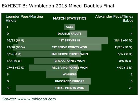 Wimbledon Mixed Doubles Final Match Summary