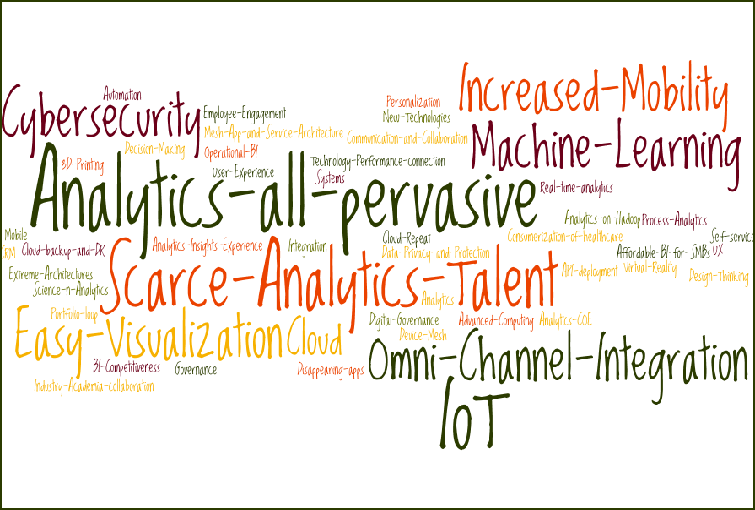 Top Analytics Trends 2016 for SMBs