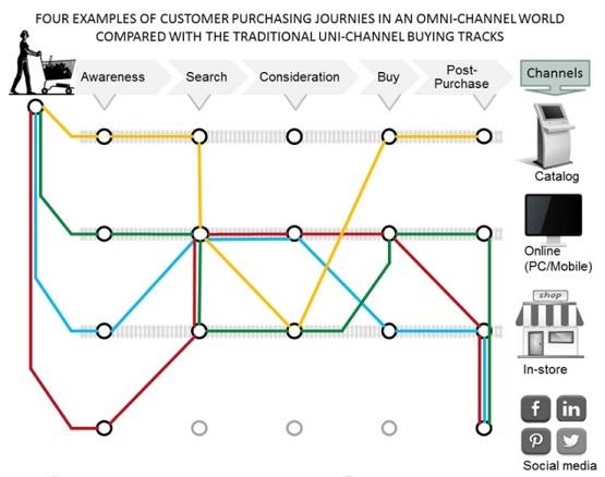 E-Retail KPIs