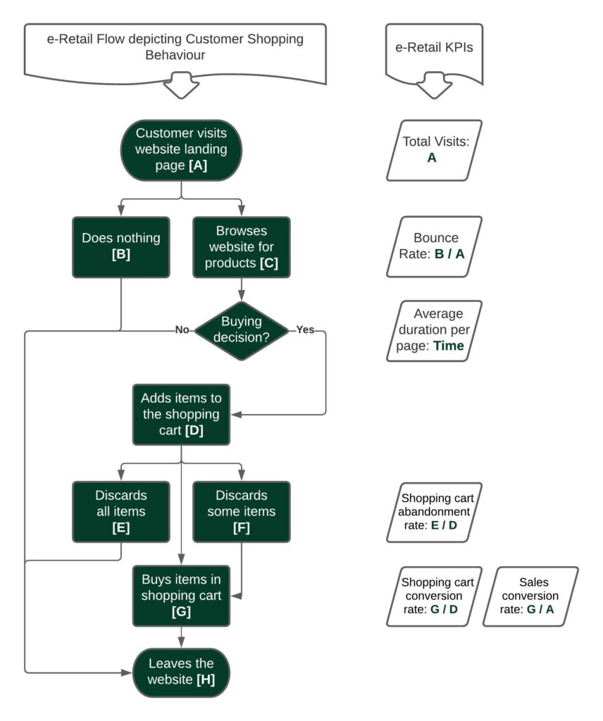customer shopping behaviour flowchart